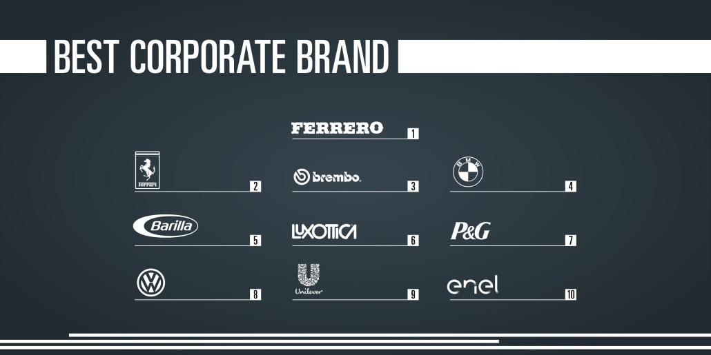 Best Corporate Brands
