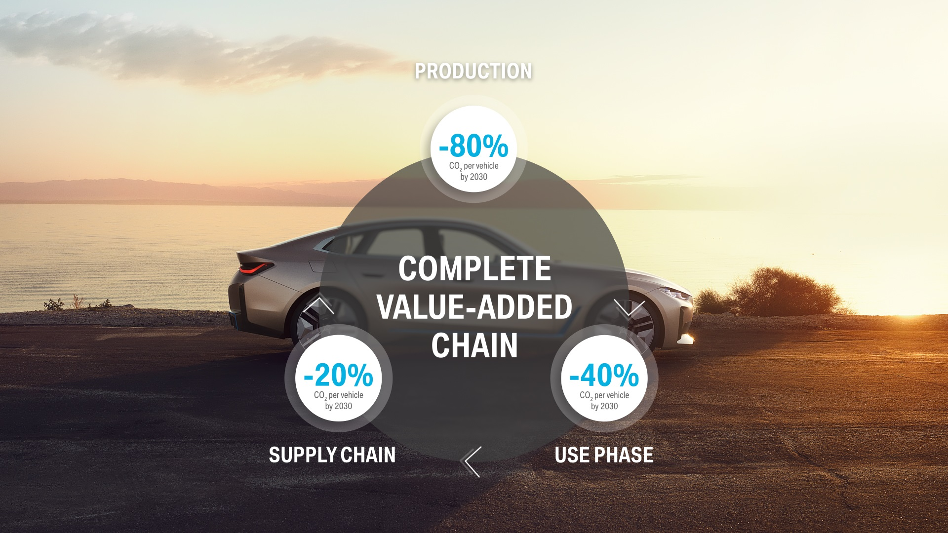 Non c'è premium senza responsabilità: sostenibilità e l'efficiente gestione delle risorse al centro della strategia BMW Group.